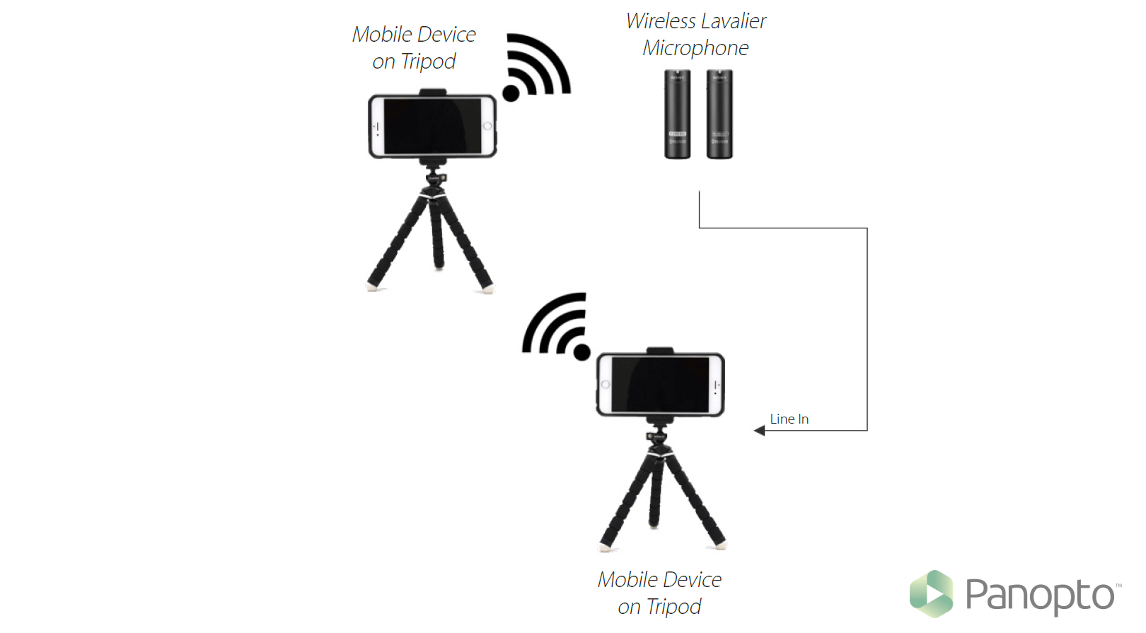 Lecture Capture Setup Examples And Diagrams Schematic Block Diagram Of Webcam System Basic Connections Diagrammed In The Field