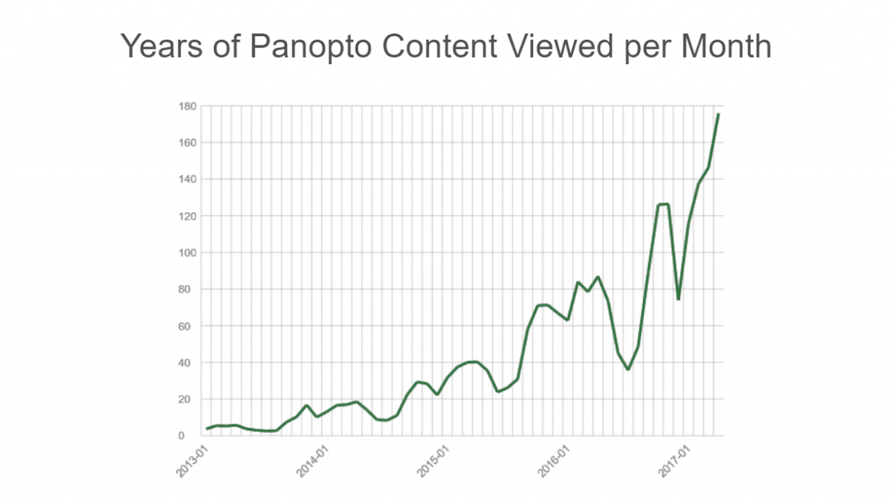 Panopto videos viewed over time