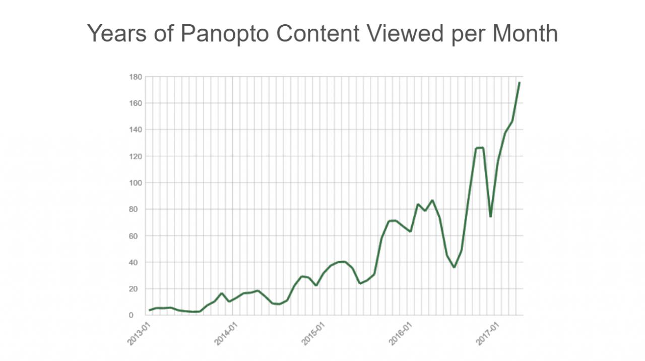 Vidéos Panopto vues au fil du temps