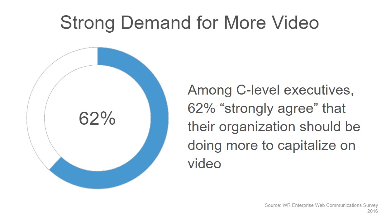 Strong demand for more video among c-suite