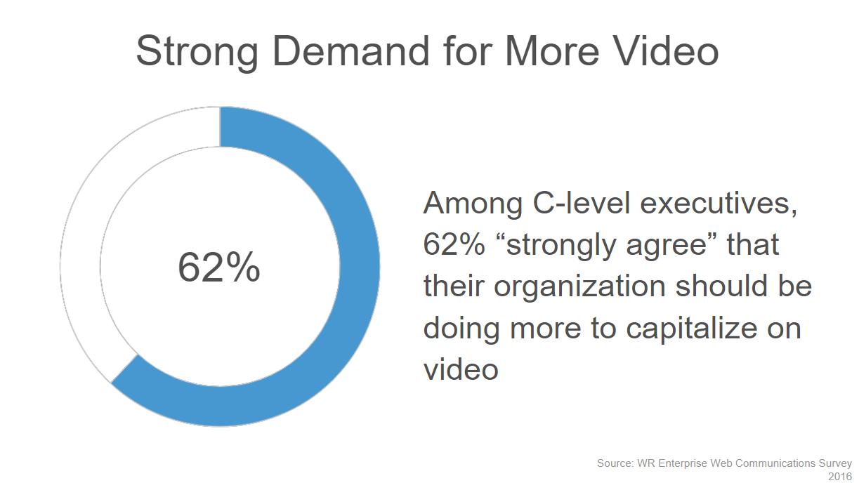 Une forte demande pour plus de vidéo parmi les c-suites