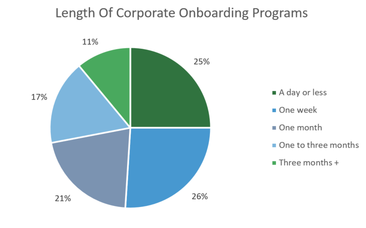 Lenth of corporate onboarding programs graph