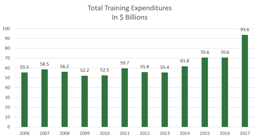 2017 Training Expenditures - 10 year trend