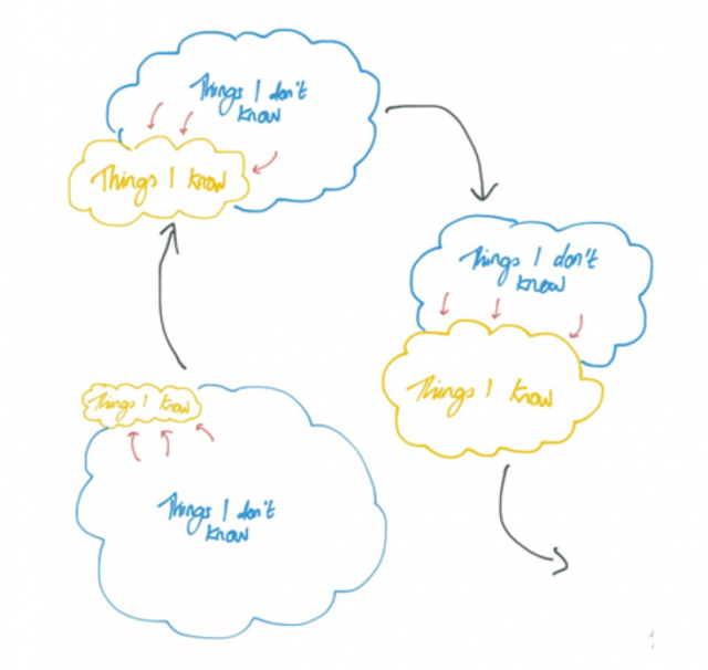 Learning process illustrated