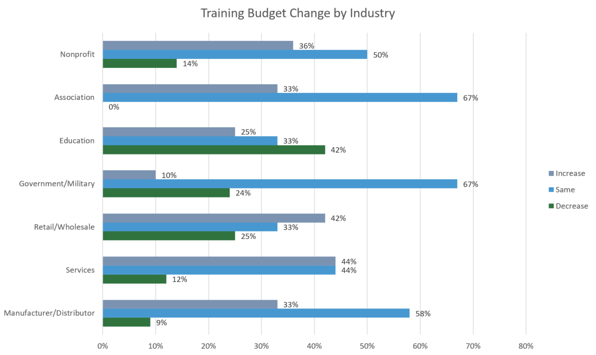 Training Budget Change by Industry - Training Magazine