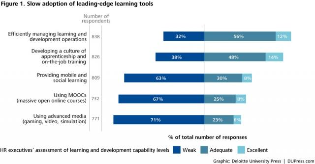 Slow adoption of video learning tools