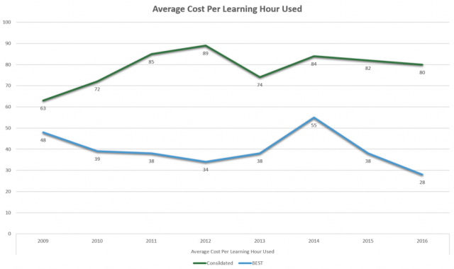 Average Cost Per Learning Hour Used - Top Learning Organizations