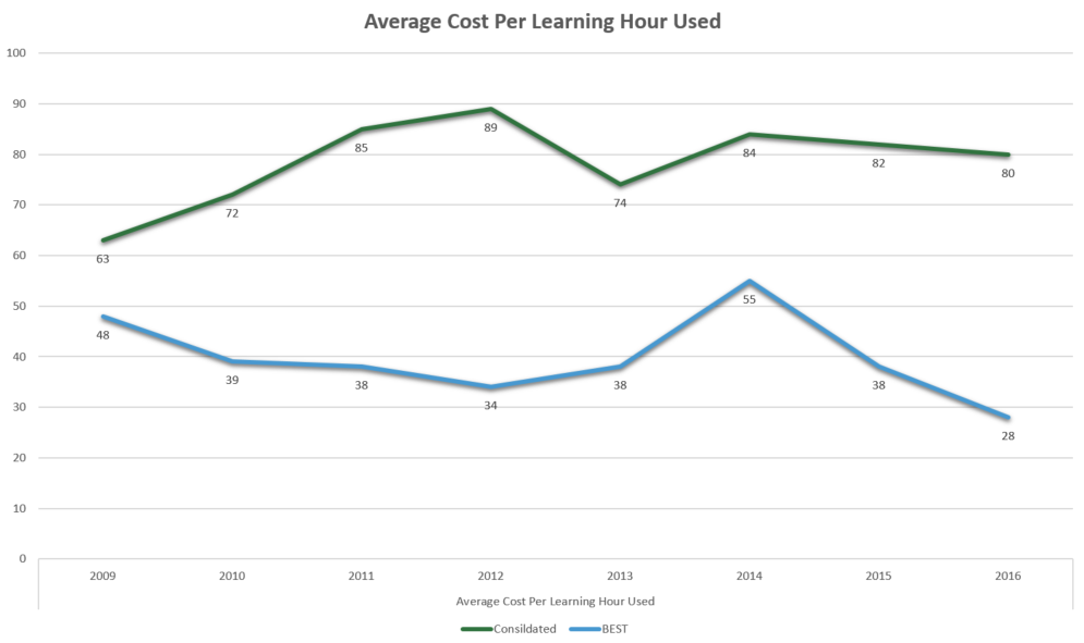 Top learning organizations have lower costs per learning hour used than competitors