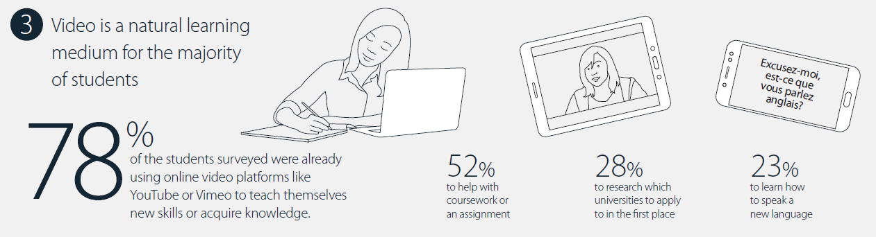 The majority of students use video platforms to supplement their existing learning tools
