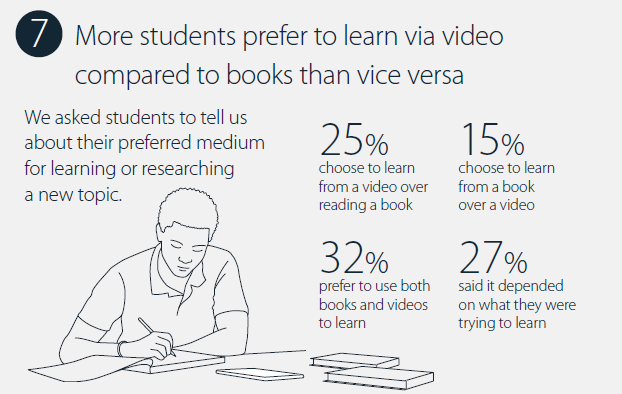 Students prefer learning with video more than using books only