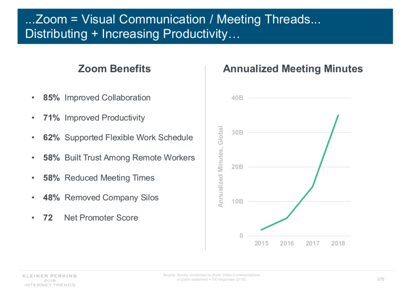 Tendances Internet 2018 - Les communications vidéo favorisent l'augmentation de la productivité.