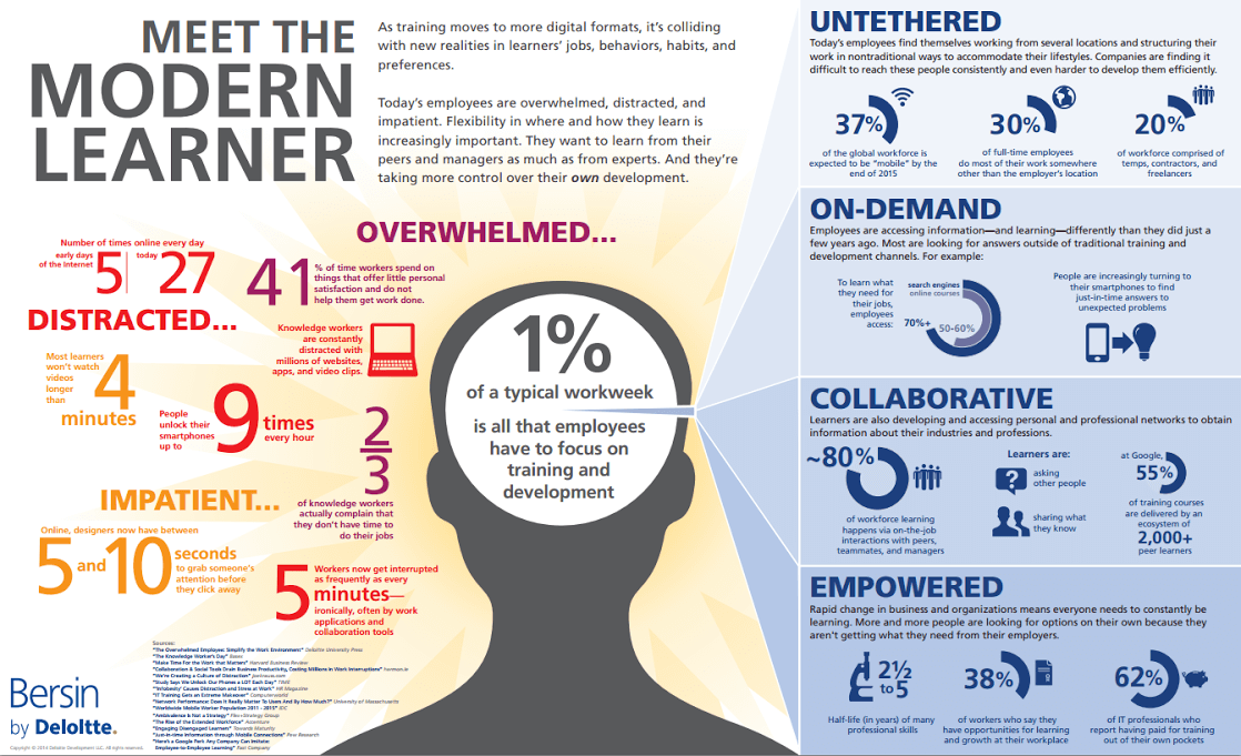 Bersin - Meet The Modern Learner