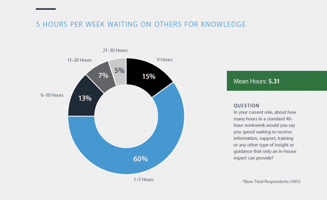 Workers spend 5 hours per week waiting on others for knowledge
