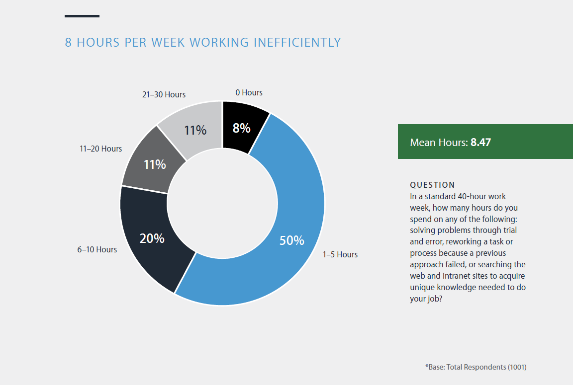 Panopto Productivity Report: Employees Spend 8 hours a week looking for knowledge