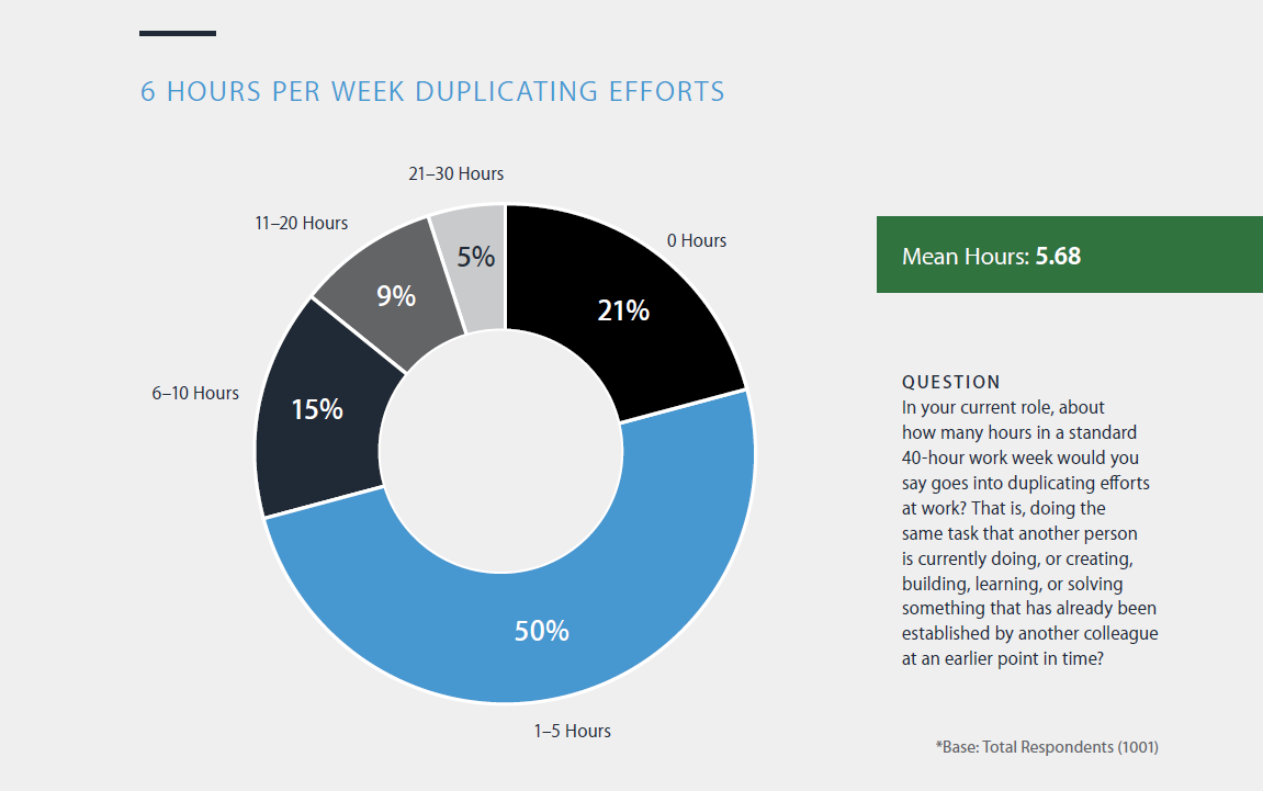 Panopto Workplace Productivity Report: Employees waste 6 hours a week duplicating efforts