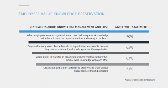 Panopto Workplace Productivity Report: Employees value knowledge preservation