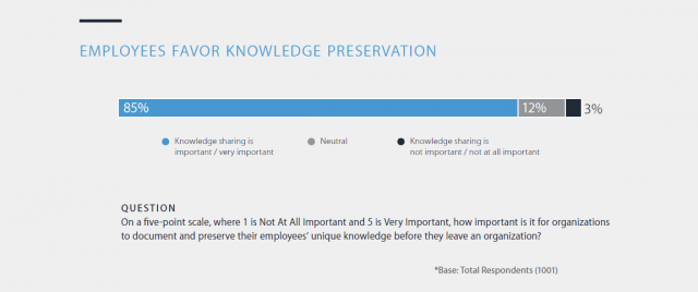 Panopto Workplace Productivity Report: Employees favor knowledge preservation