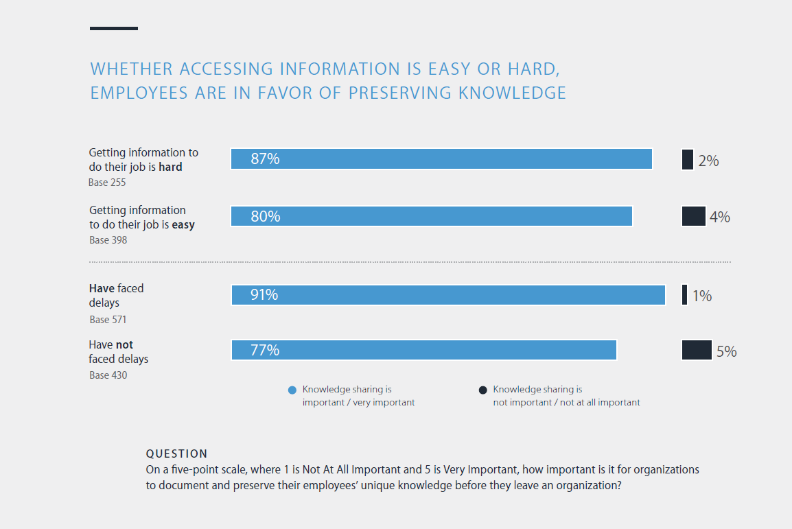 Panopto Workplace Productivity Report: Getting information is hard