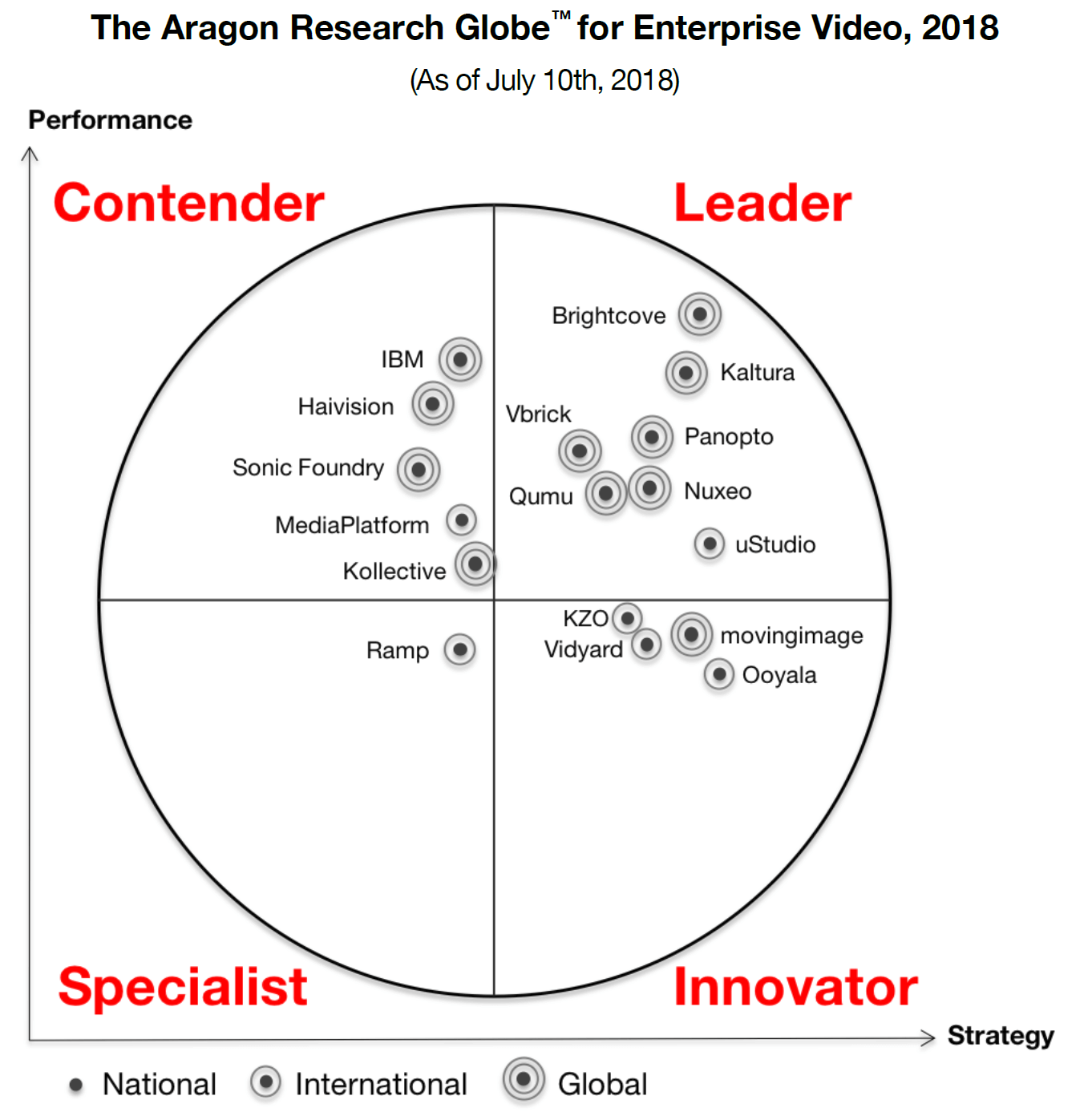 2018 Aragon Research Globe for Enterprise Video