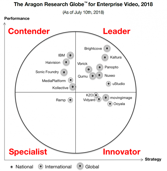 Panopto named leader in Aragon Research Globe for Enterprise Video