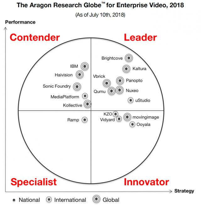 Panopto nommé leader dans le Globe d'Aragon Research pour la vidéo d'entreprise
