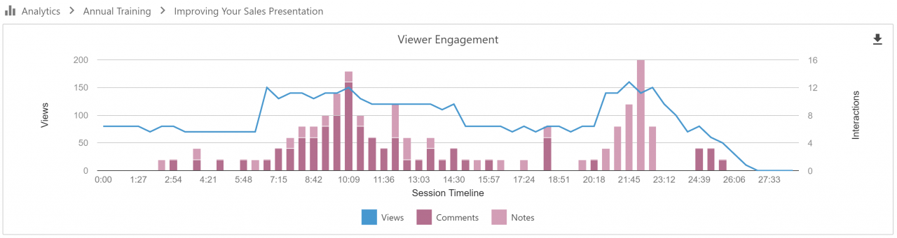 Panopto's updated viewer engagement dashboard