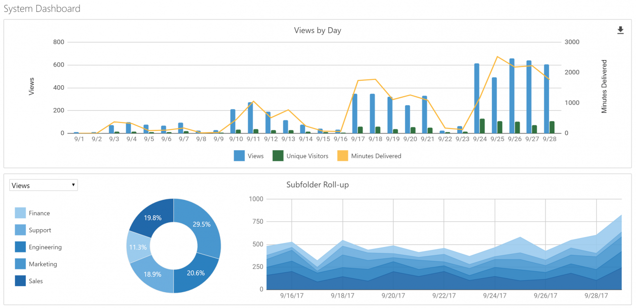 Panopto's updated analytics suite dashboard