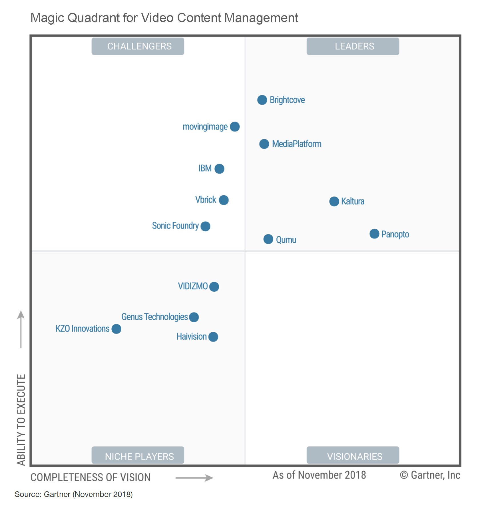 Gartner Magic Quadrant for Video Content Management | Panopto