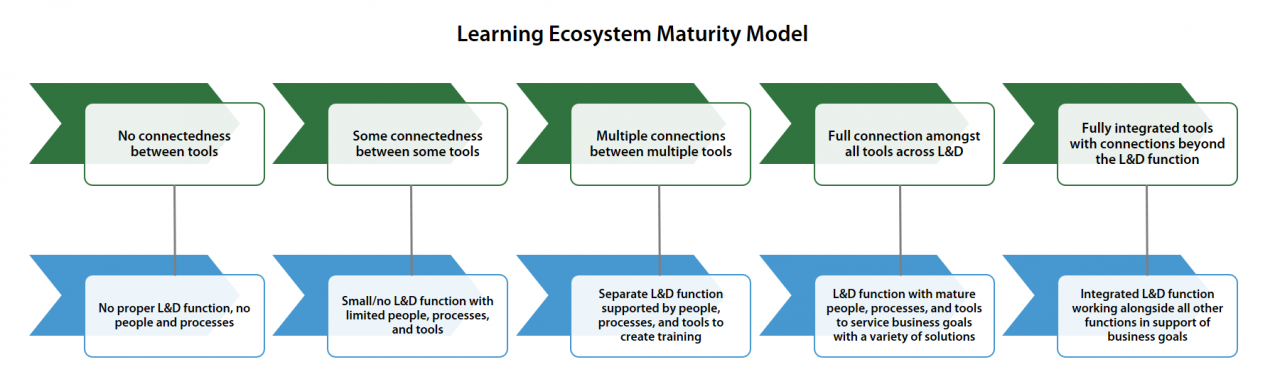 Panopto's learning ecosystem maturity model