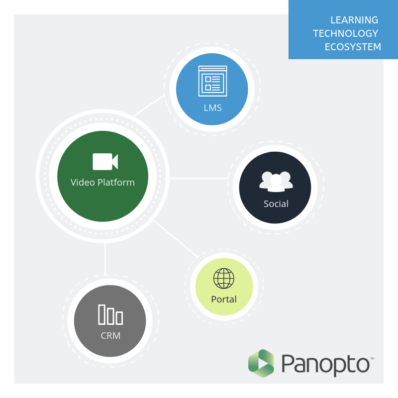 Panopto's video platform integrates with other tools to work within your learning ecosystem