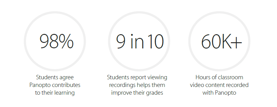 98% of students interviewed agreed that Panopto contributed to their learning