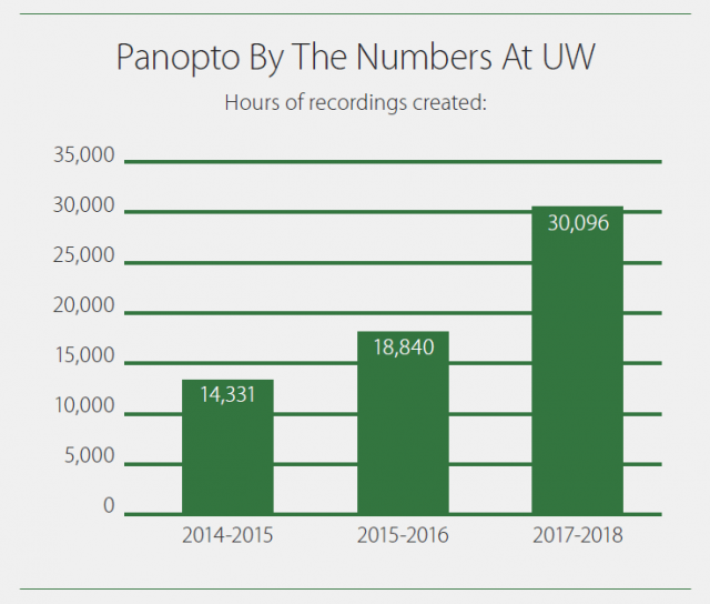 Hours of video recorded at UW