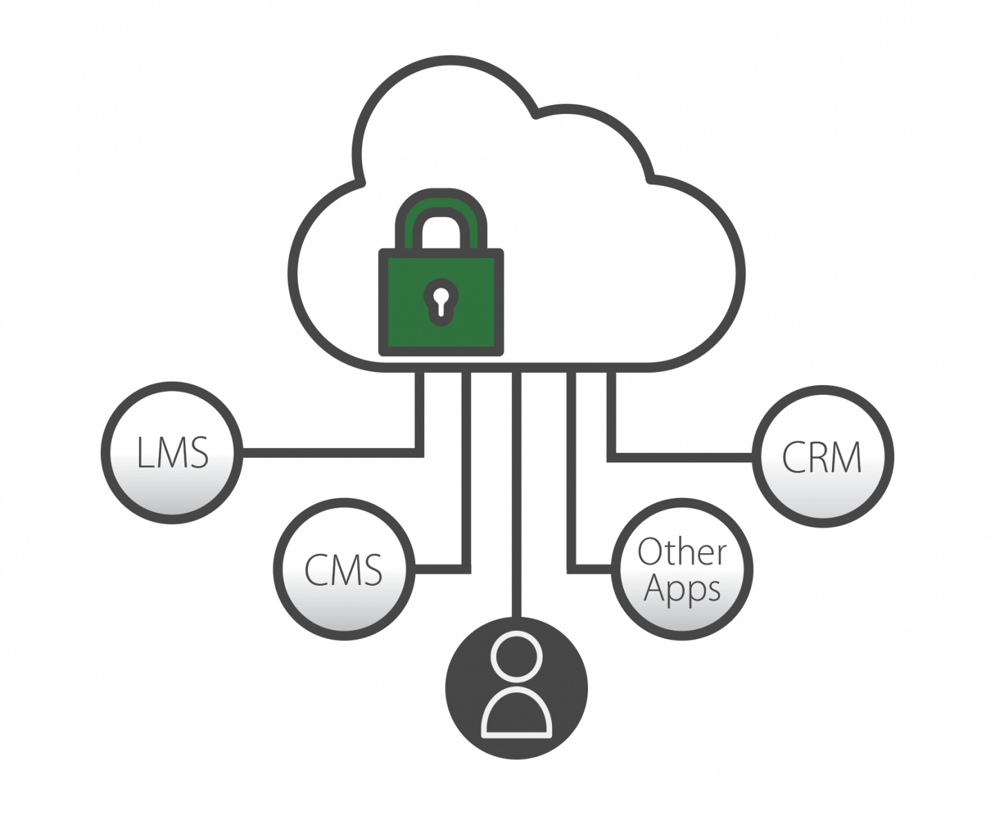 Keep sensitive videos accessible and secure in Panopto's cloud video platform