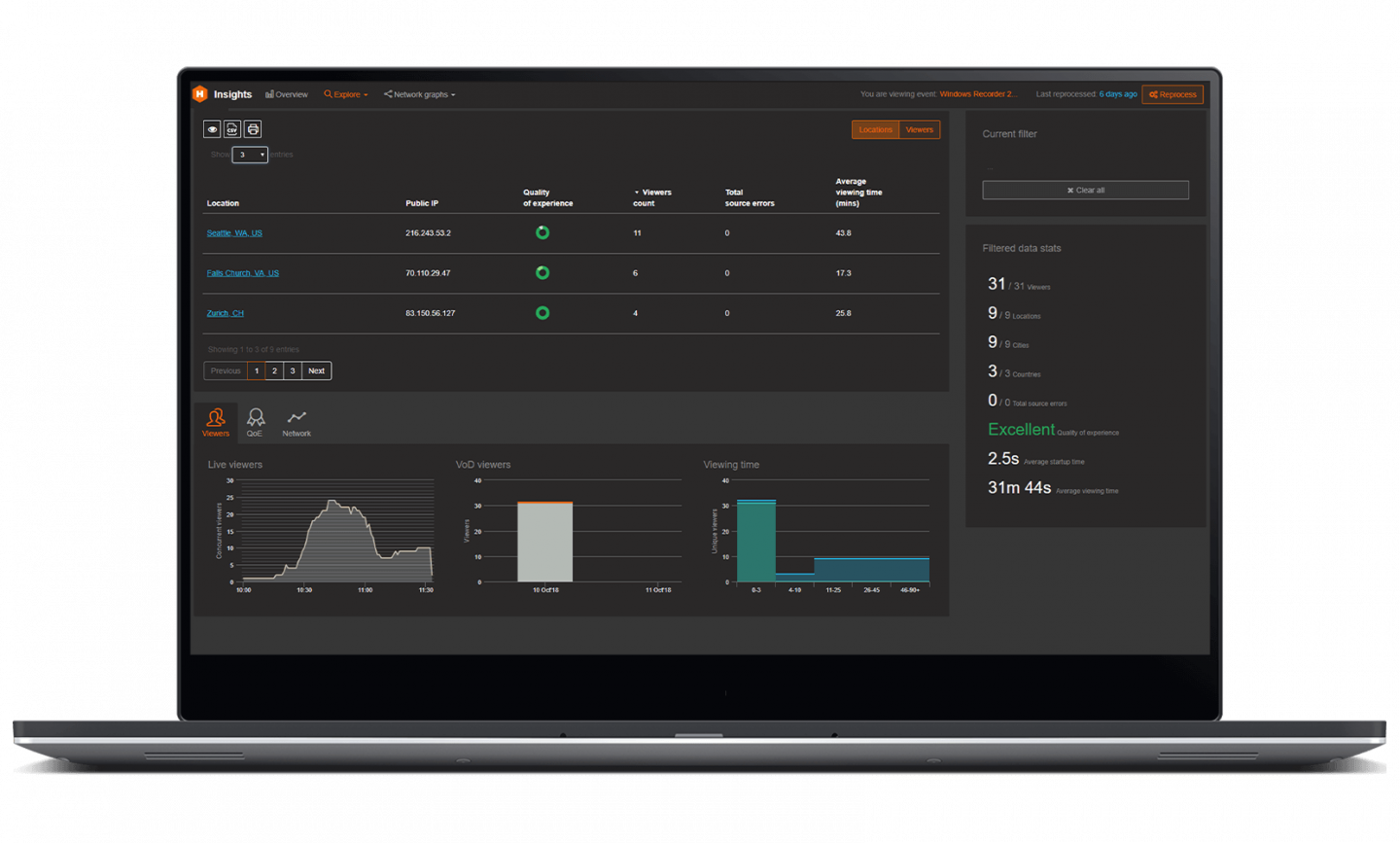 See high level reports, as well as detailed analysis on specific streaming metrics with Panopto and Hive Insights