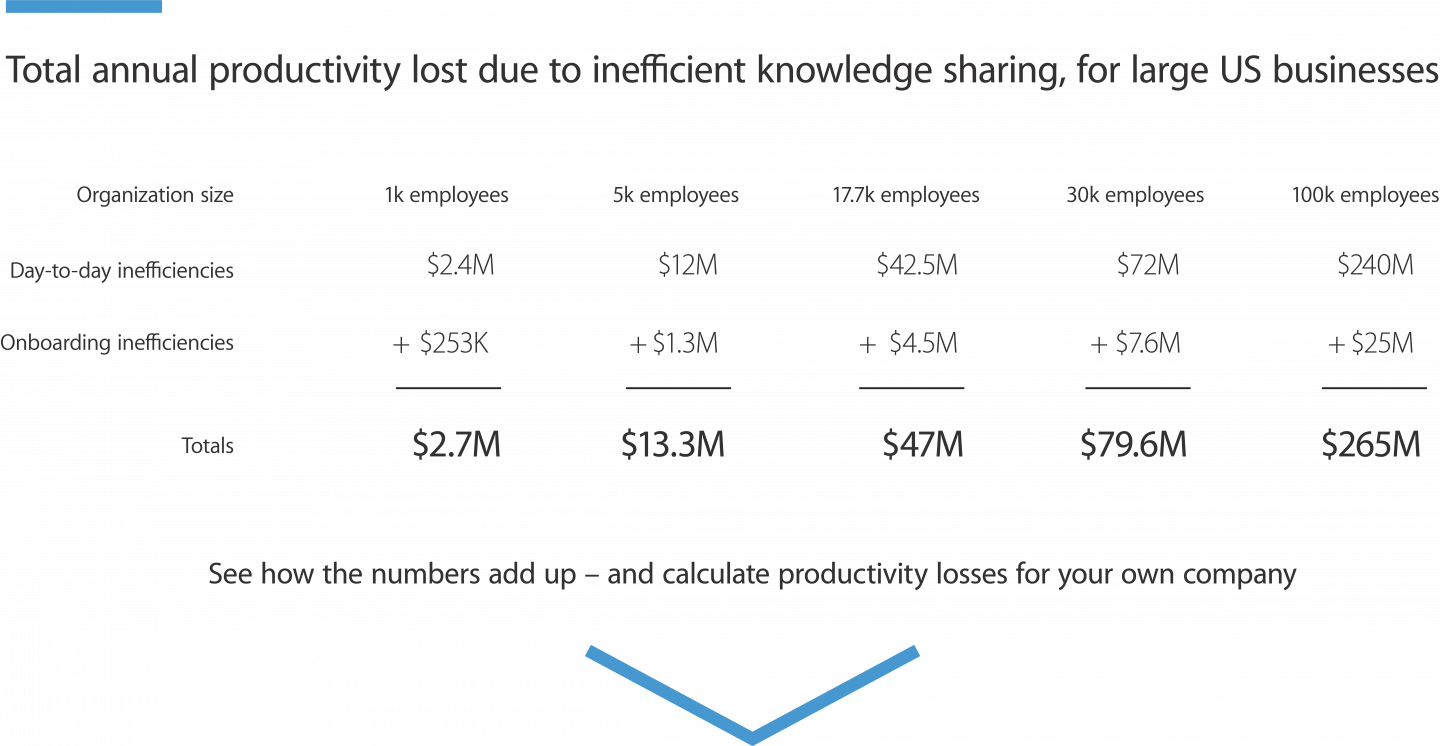 Organizations lose millions every year due to inefficient sharing of knowledge