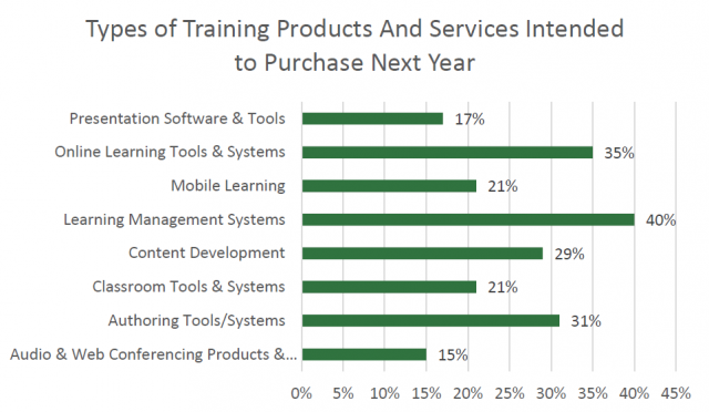 Industries across the board are investing in new training, learning and development tools