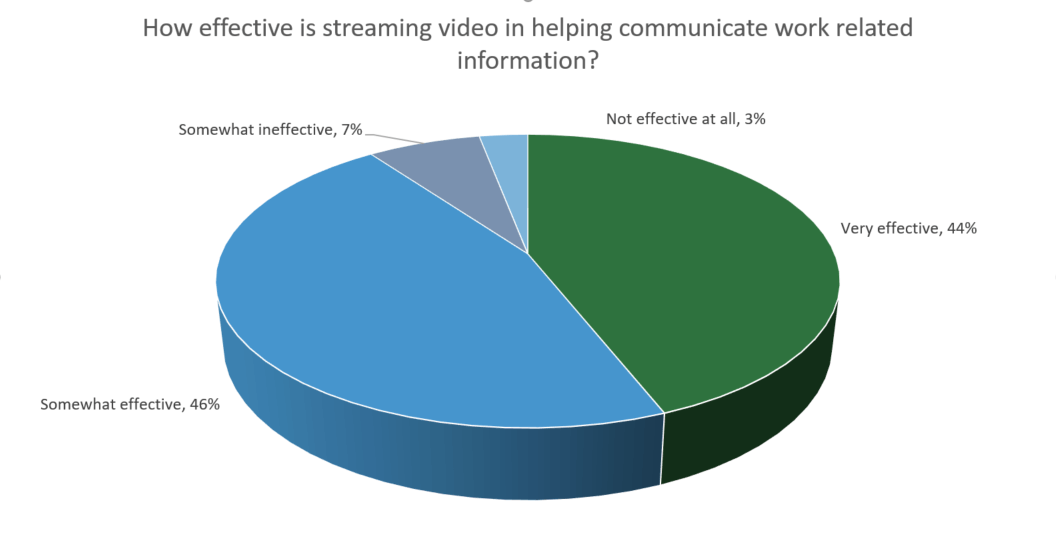 Video learning is an effective and efficient way to communicate work-related information to and from employees