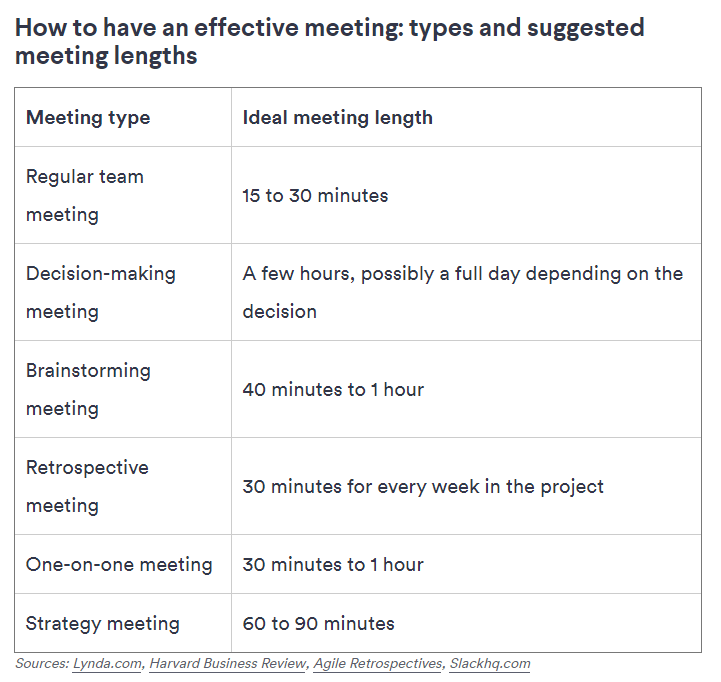 Ideal time for meetings