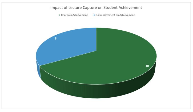 Impact de la captation de cours sur le rendement des élèves