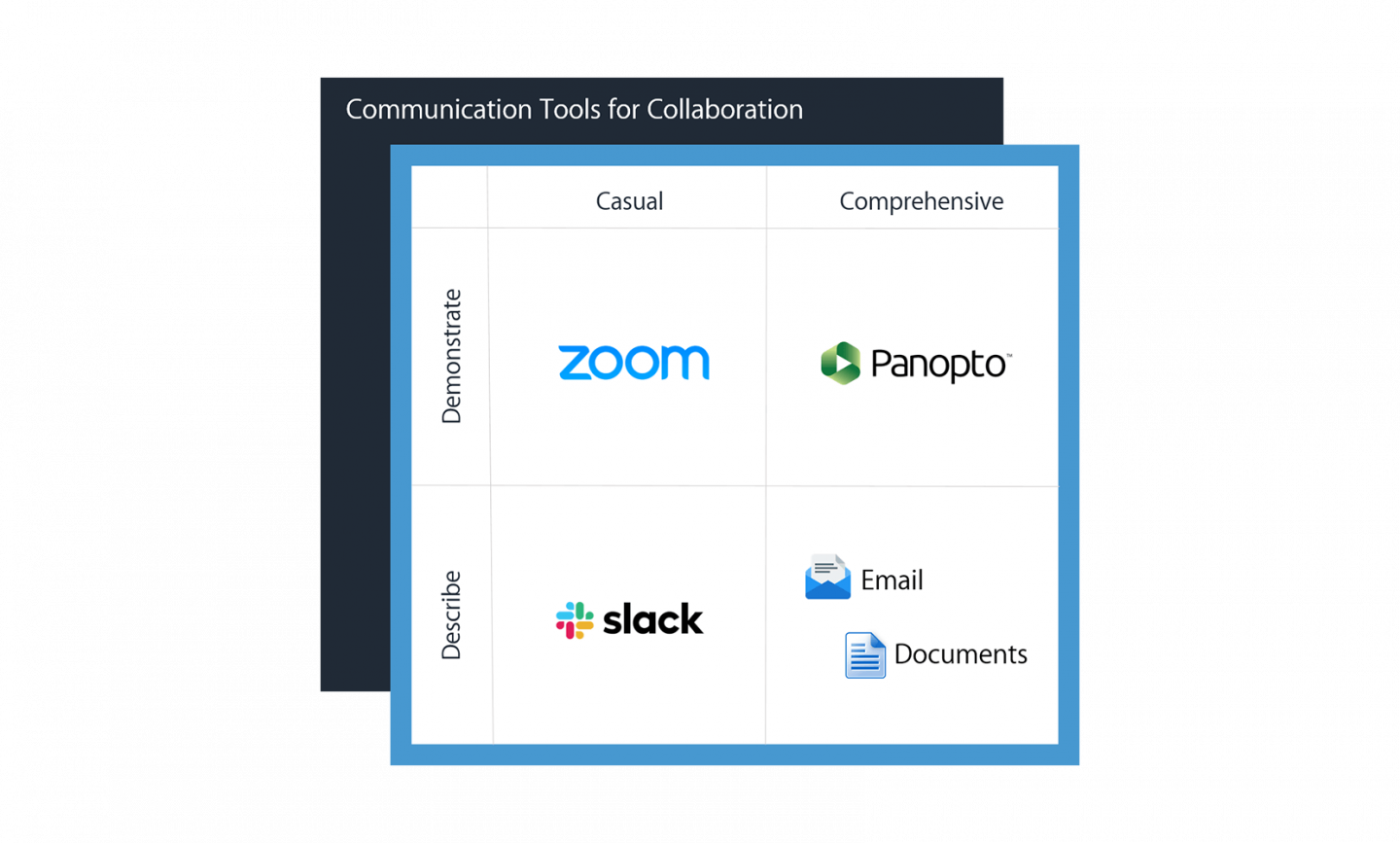 Communications tools for collaboration - Panopto Slack Zoom