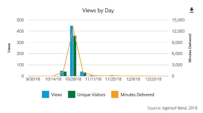 Panopto video views by day - video analytics