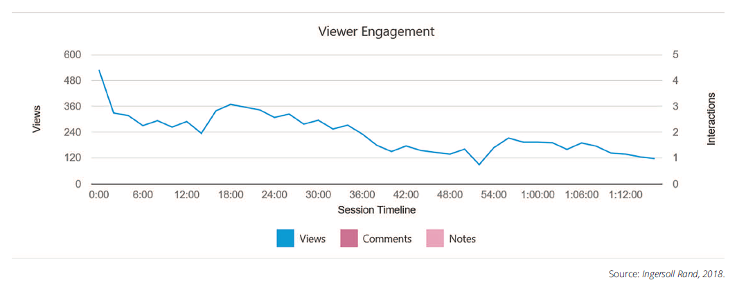 Panopto viewer engagement analytics