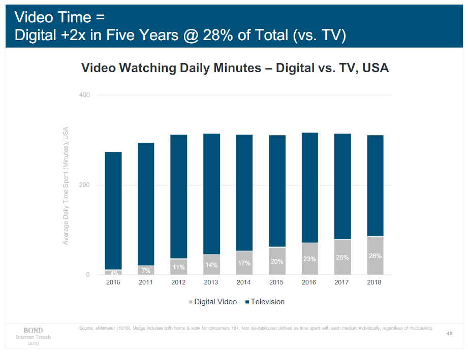 Time spent watching videos online