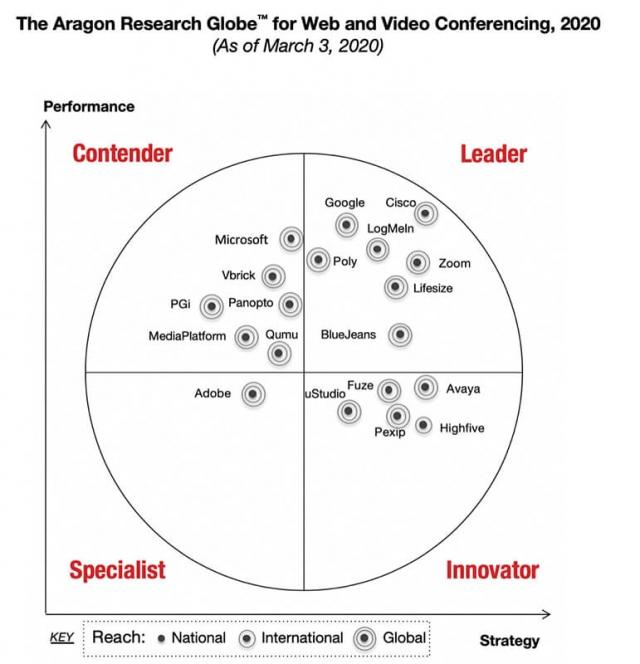 2020 Aragon Research Globe for Video Conferencing