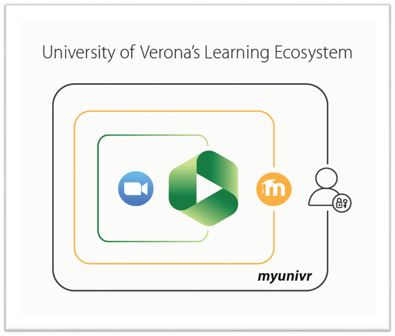 Panopto: The technology that powers video learning at University of Verona