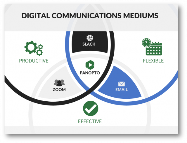 Digital communications mediums - Zoom, Slack, Email, and Panopto