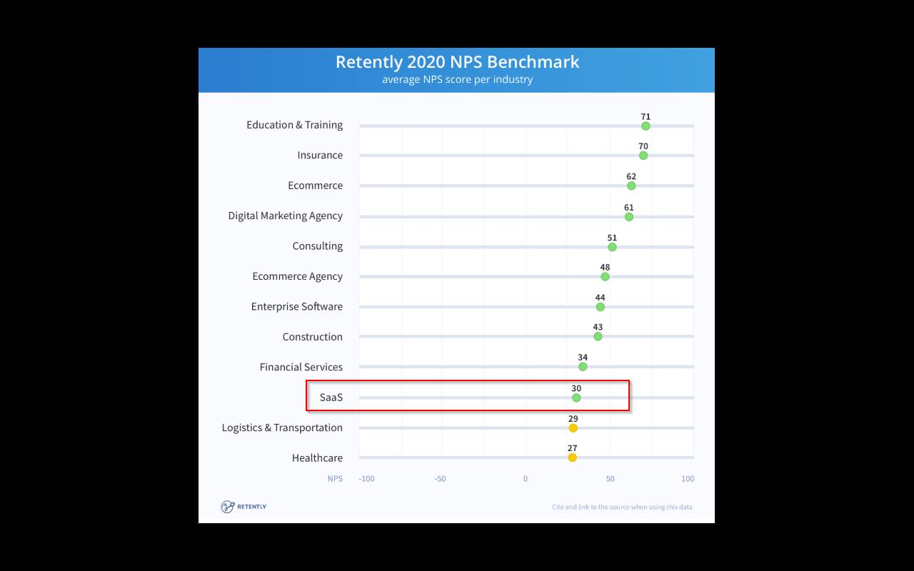 Net Promoter Score - 2020 SaaS Benchmark