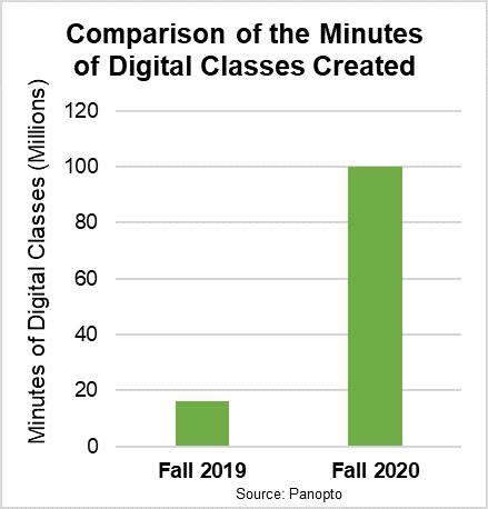 Minuten der mit Panopto erstellten digitalen Klassen im Jahr 2020