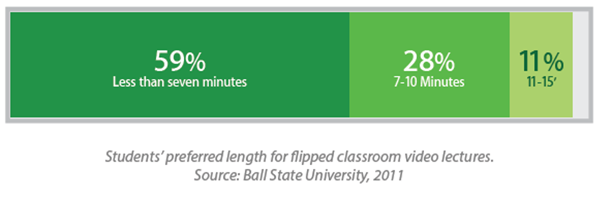 How long should flipped classroom videos be?