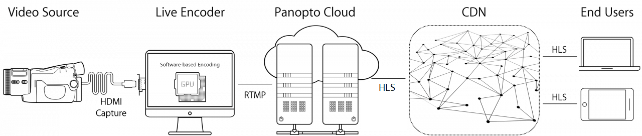 Panopto provides an end-to-end streaming solution from RTMP encoders to HLS endpoints.